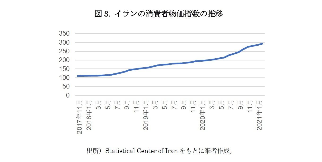 図3. イランの消費者物価指数の推移