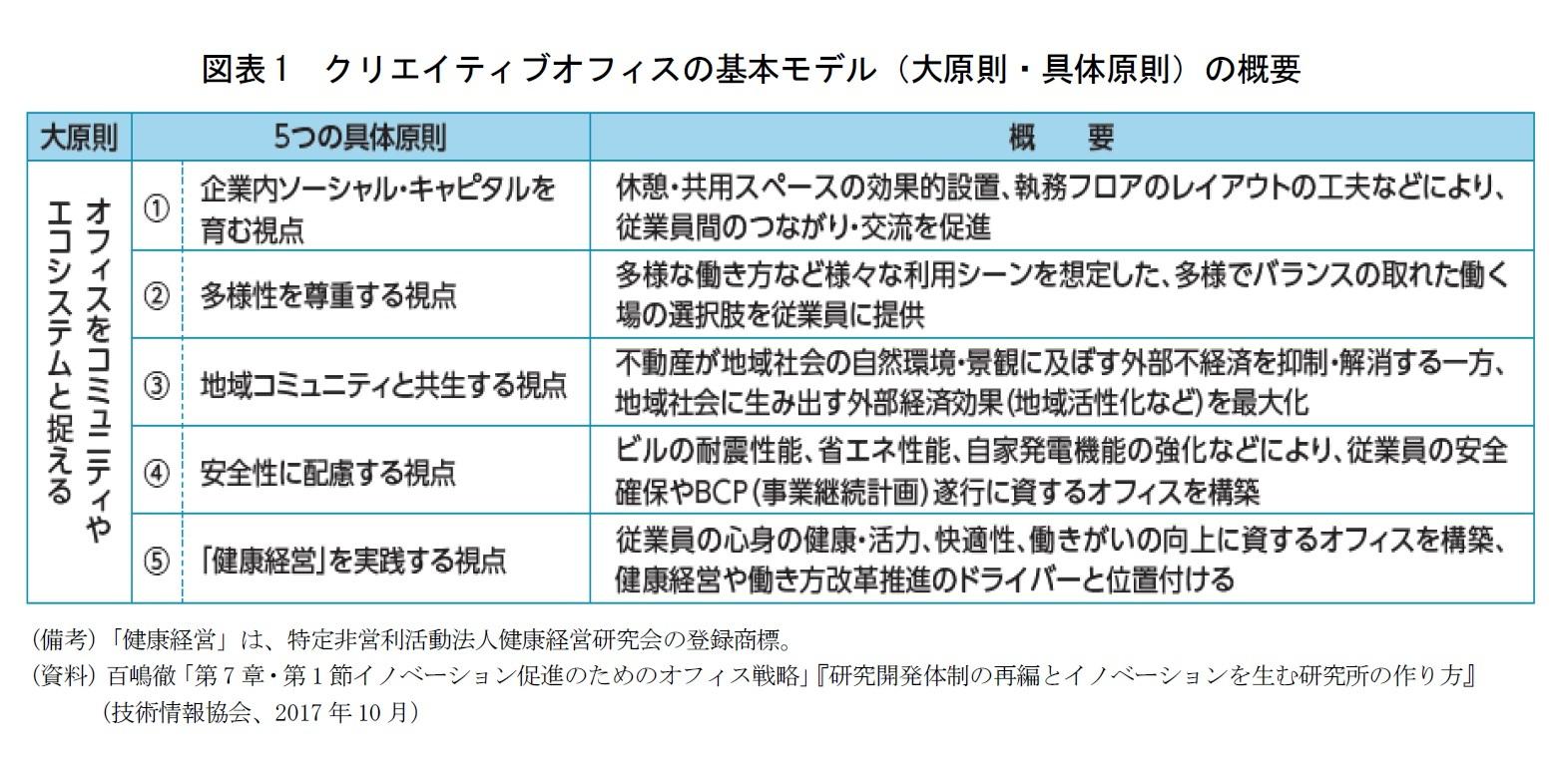 図表1 クリエイティブオフィスの基本モデル(大原則・具体原則)の概要