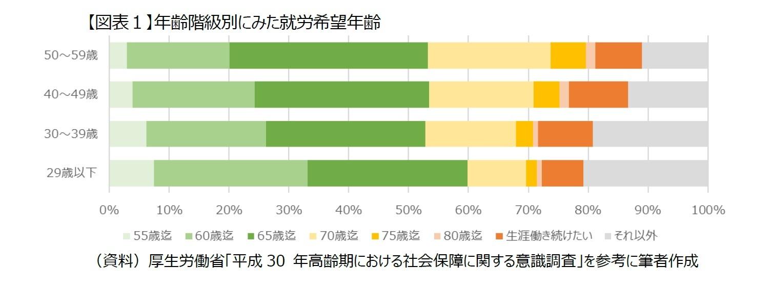 【図表1】年齢階級別にみた就労希望年齢