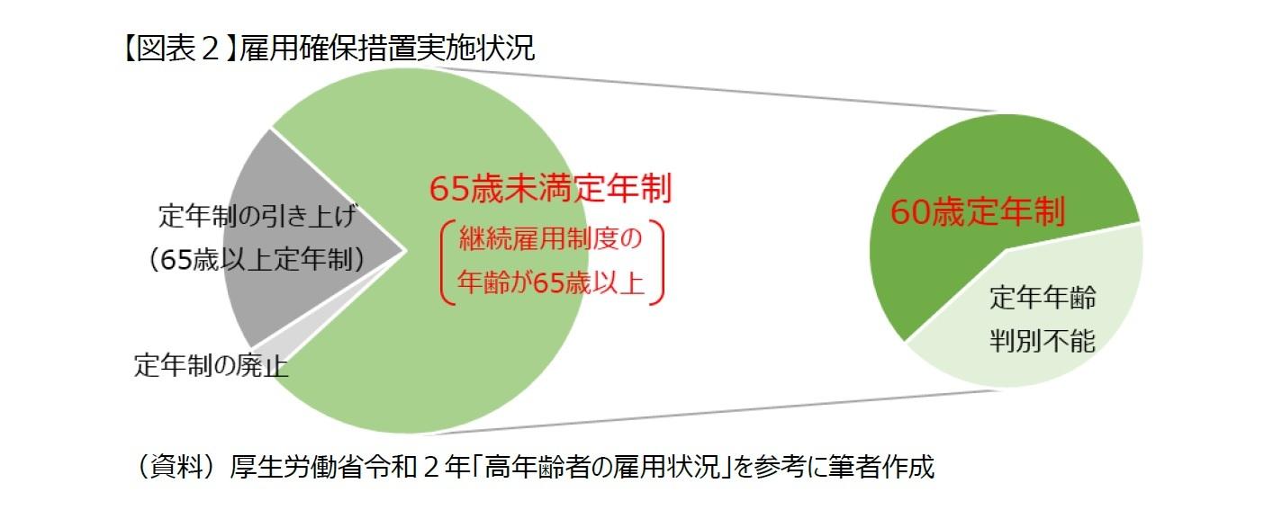 【図表2】雇用確保措置実施状況
