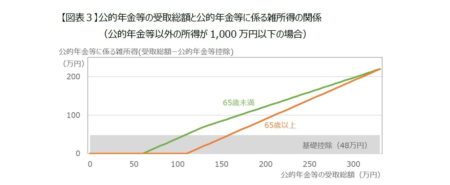 【図表3】公的年金等の受取総額と公的年金等に係る雑所得の関係(公的年金等以外の所得が1,000万円以下の場合)