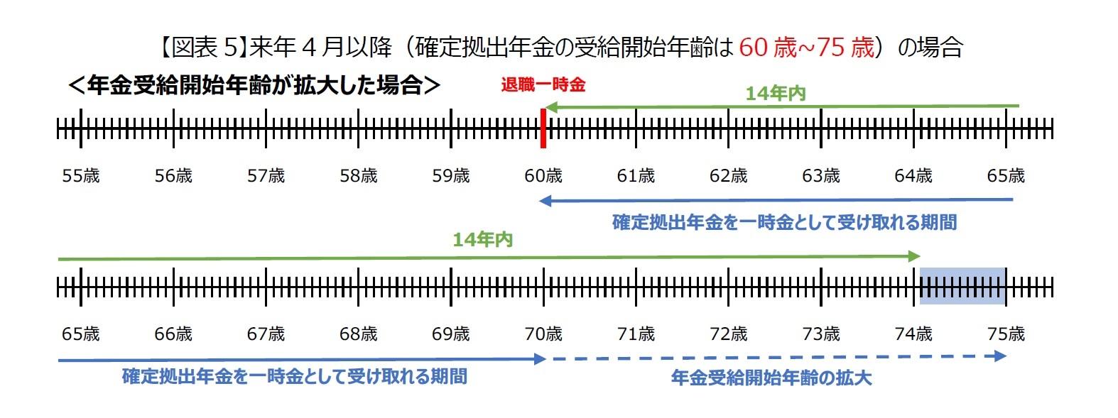 【図表5】来年4月以降(確定拠出年金の受給開始年齢は60歳~75歳)の場合