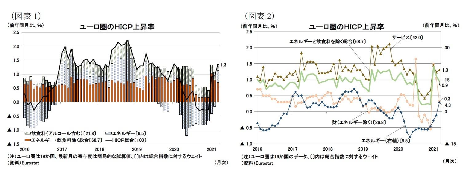 (図表1)ユーロ圏のHICP上昇率/(図表2)ユーロ圏のHICP上昇率