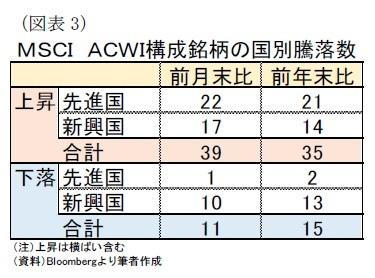 (図表3)MSCI ACWI構成銘柄の国別騰落数