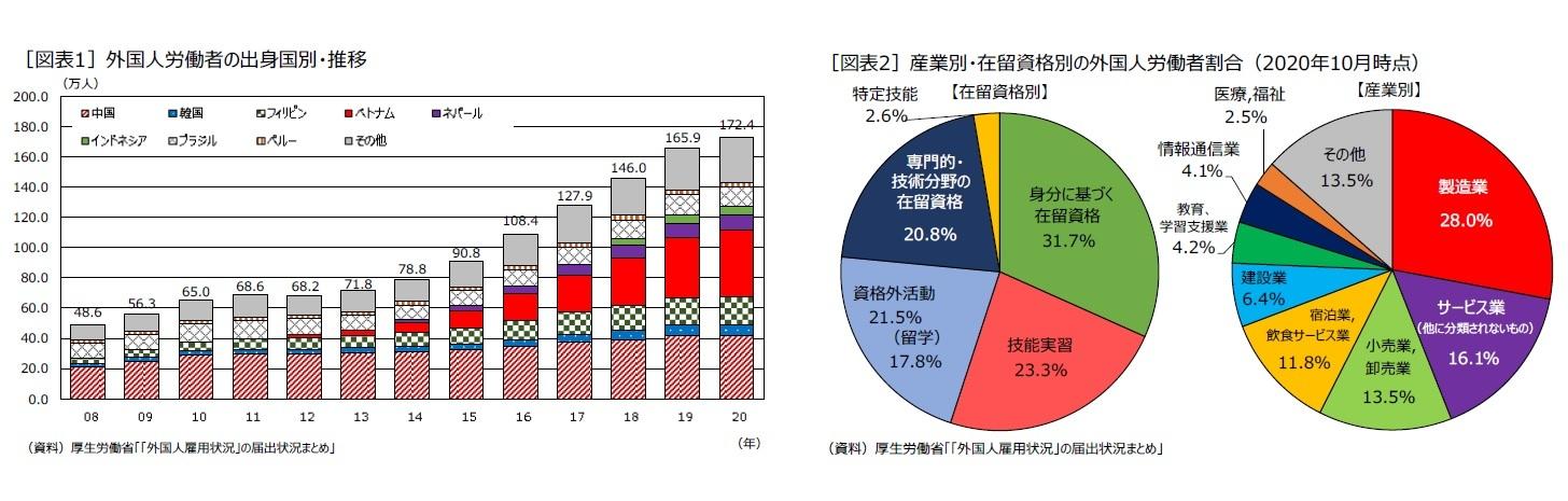 [図表1]外国人労働者の出身国別・推移/[図表2]産業別・在留資格別の外国人労働者割合(2020年10月時点)