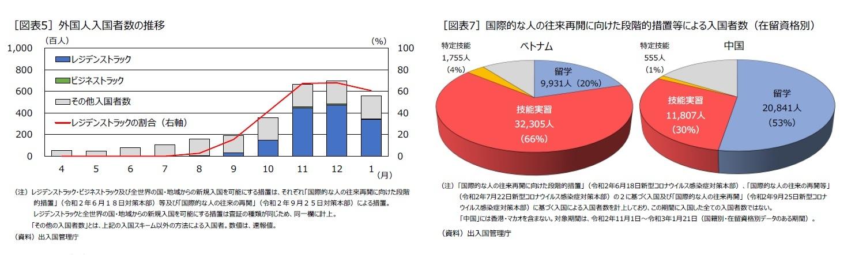 [図表5]外国人入国者数の推移/[図表7]国際的な人の往来再開に向けた段階的措置等による入国者数(在留資格別)