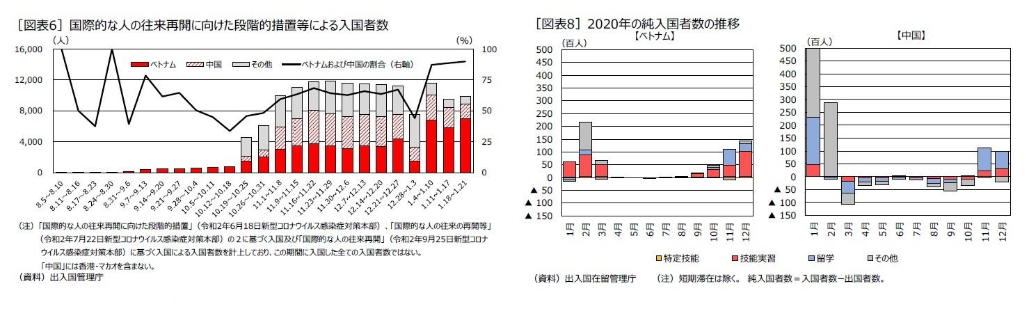 [図表6]国際的な人の往来再開に向けた段階的措置等による入国者数/[図表8]2020年の純入国者数の推移