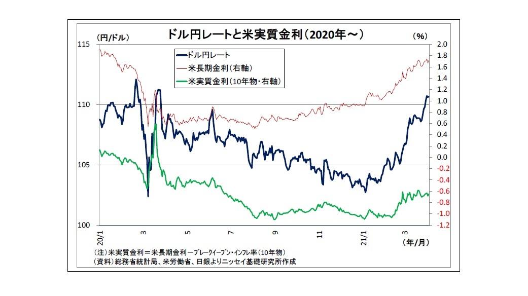 ドル円レートと米実質金利(2020年~)