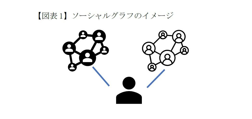 【図表1】ソーシャルグラフのイメージ