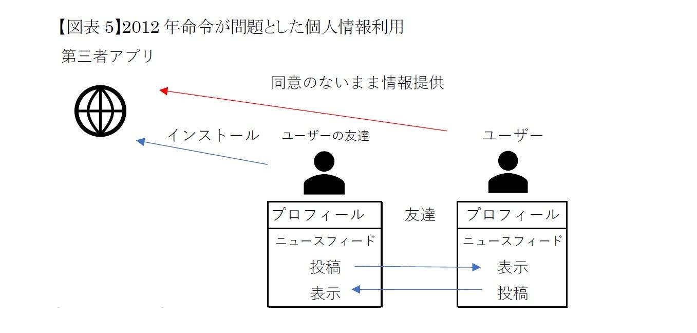 【図表5】2012年命令が問題とした個人情報利用
