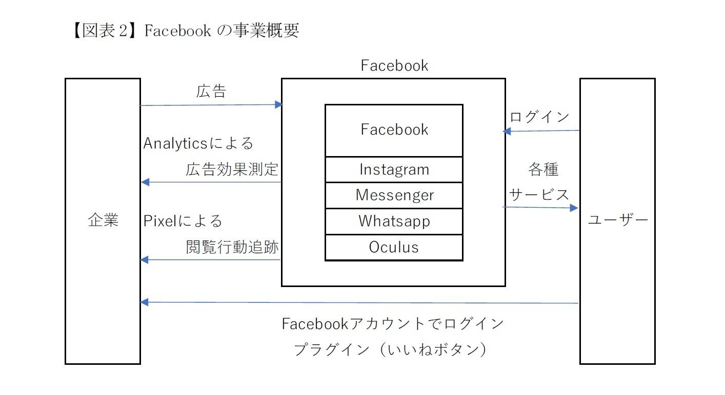 【図表2】Facebookの事業概要