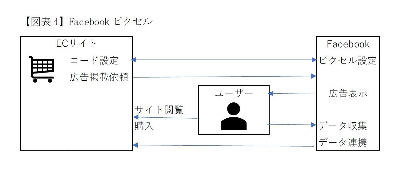 【図表4】Facebookピクセル