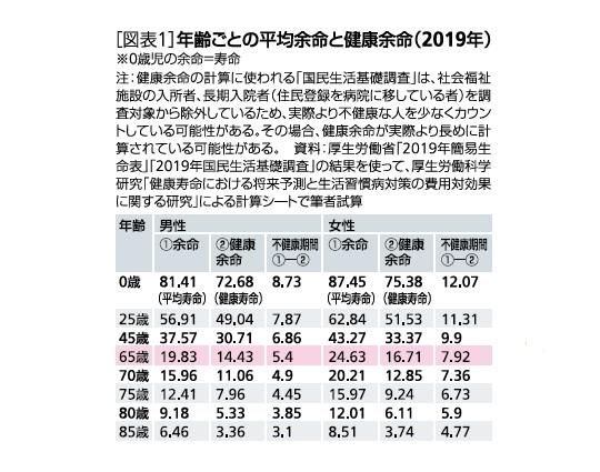[図表1]年齢ごとの平均余命と健康余命(2019年)