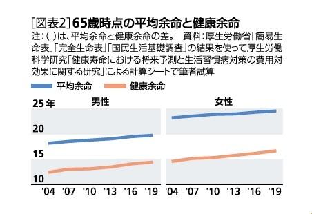 [図表2]65歳時点の平均余命と健康余命