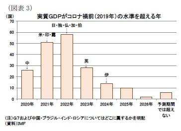 (図表3)実質GDPがコロナ禍前(2019年)の水準を超える年