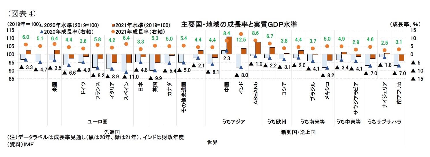 (図表4)主要国・地域の成長率と実質GDP水準