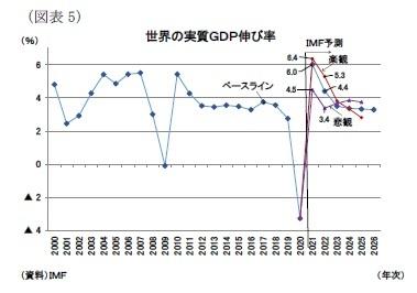 (図表5)世界の実質GDP伸び率