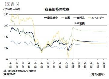 (図表6)商品価格の推移