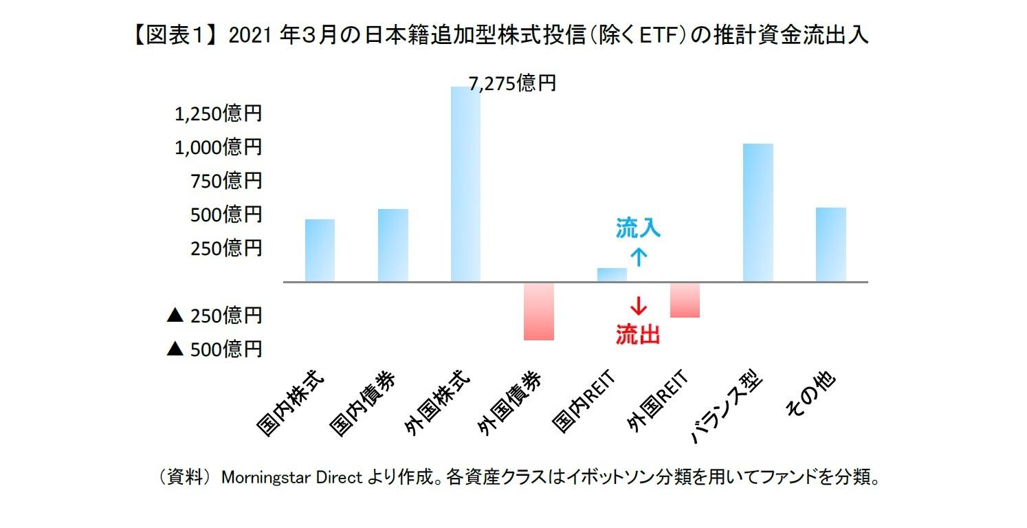 【図表1】 2021年3月の日本籍追加型株式投信(除くETF)の推計資金流出入