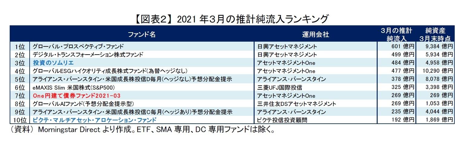 【図表2】 2021年3月の推計純流入ランキング