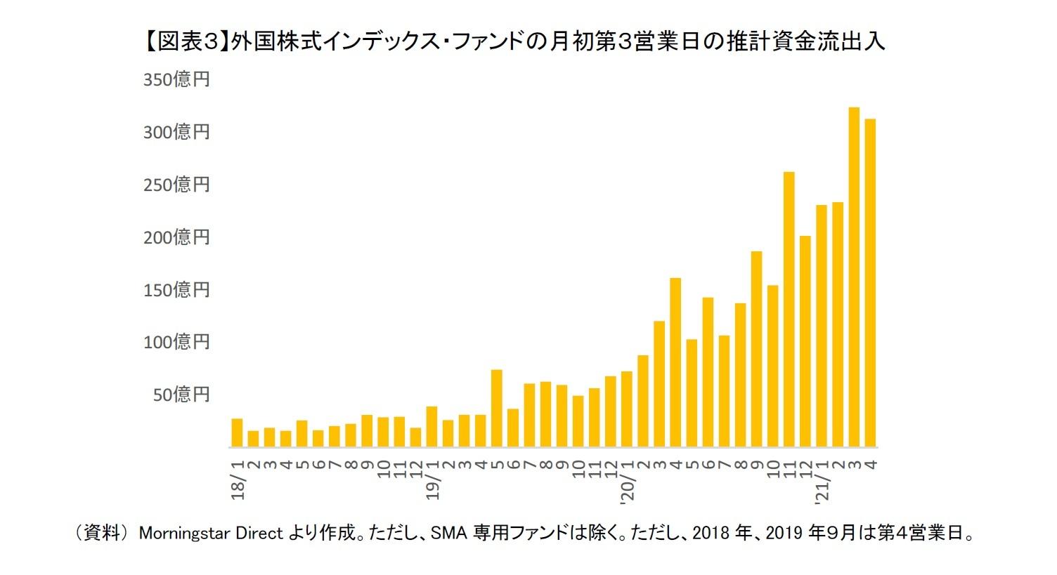 【図表3】外国株式インデックス・ファンドの月初第3営業日の推計資金流出入