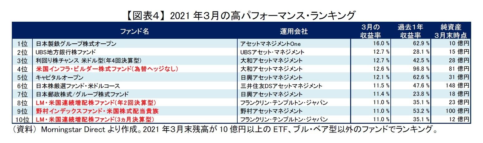 【図表4】 2021年3月の高パフォーマンス・ランキング
