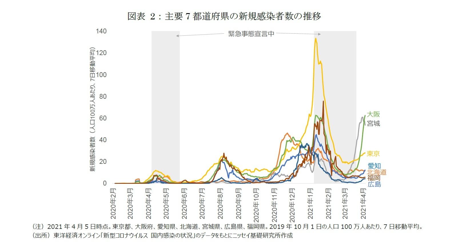 図表2:主要7都道府県の新規感染者数の推移