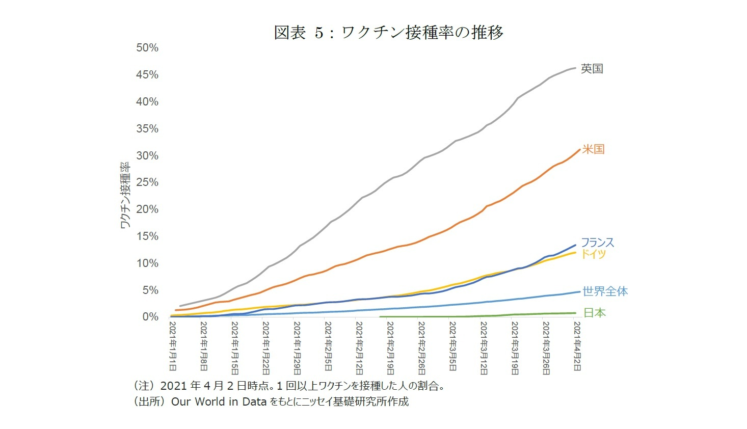 図表 5:ワクチン接種率の推移