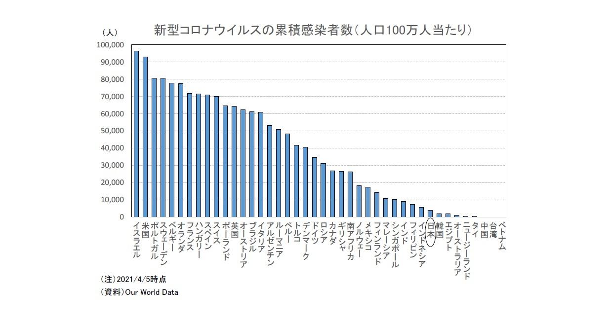 新型コロナウイルスの累積感染者数(人口100万人当たり)