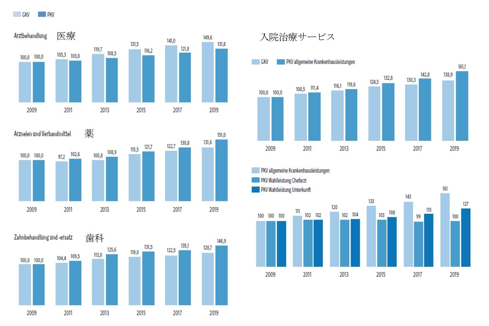 )公的医療と民間医療の給付額(被保険者当たり)比較