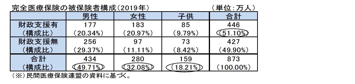 完全医療保険の被保険者構成(2019年)