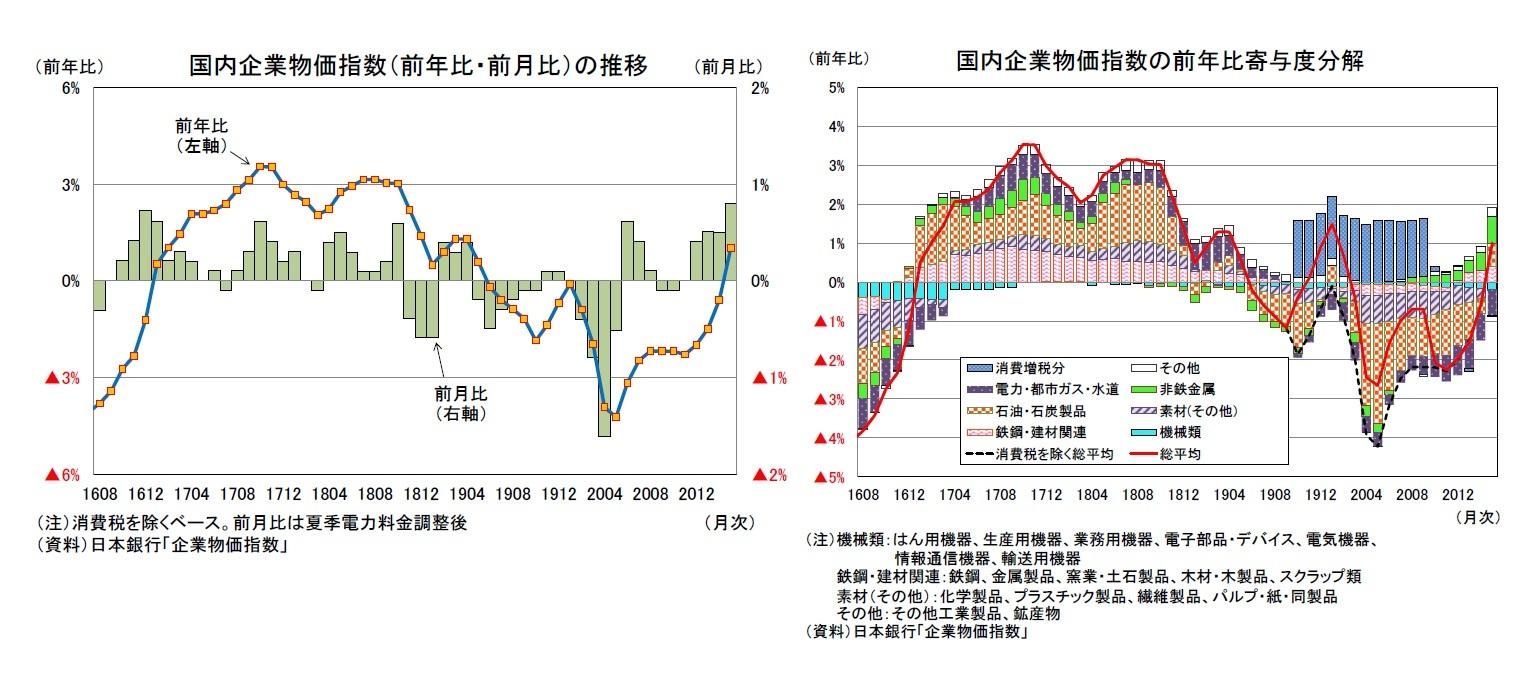 国内企業物価指数(前年比・前月比)の推移/国内企業物価指数の前年比寄与度分解