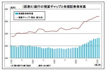 (図表5)銀行の預貸ギャップと有価証券保有高