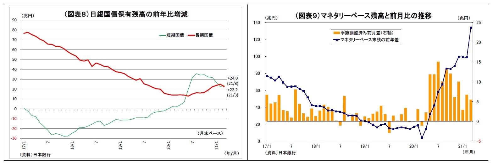 (図表8)日銀国債保有残高の前年比増減/(図表9)マネタリーベース残高と前月比の推移