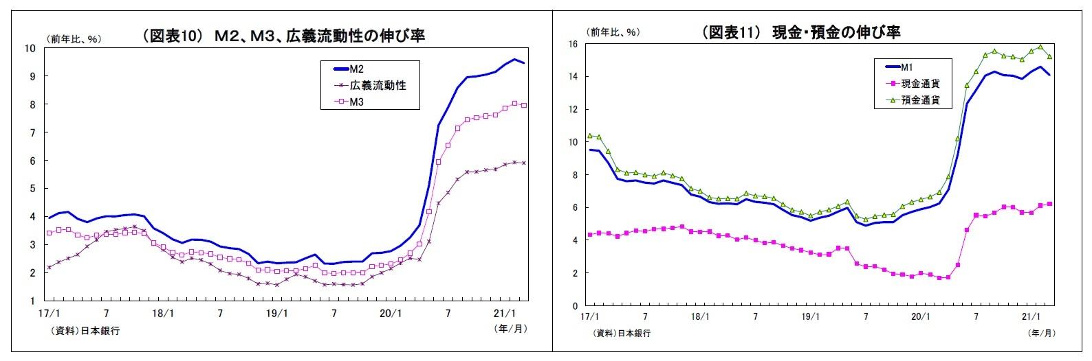 (図表10) M2、M3、広義流動性の伸び率/(図表11) 現金・預金の伸び率