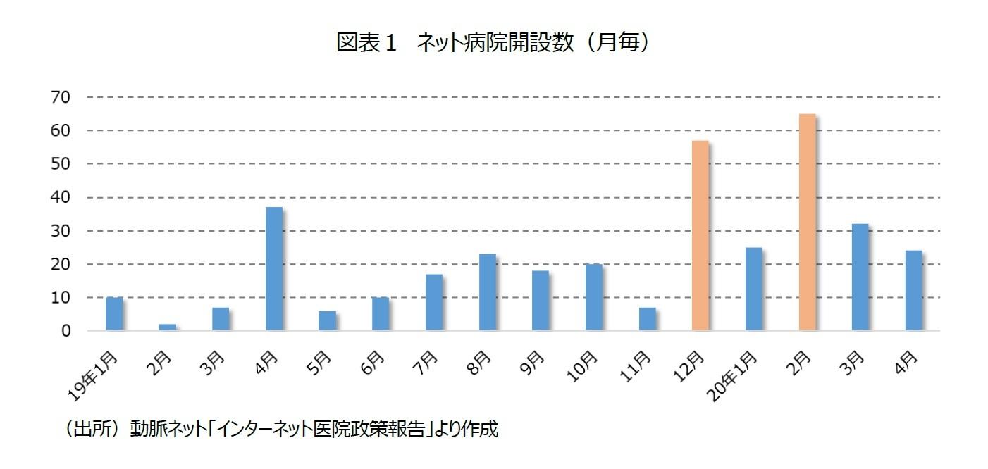 図表1 ネット病院開設数(月毎)
