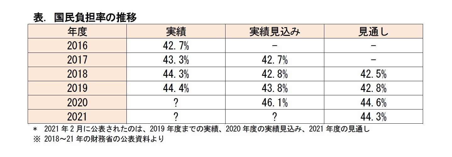 表. 国民負担率の推移