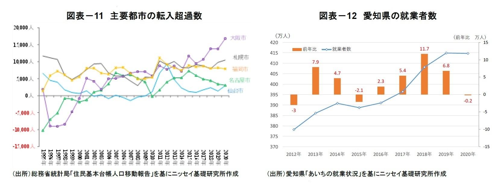 図表-11 主要都市の転入超過数/図表-12 愛知県の就業者数