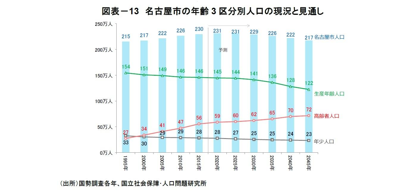 図表-13 名古屋市の年齢3区分別人口の現況と見通し