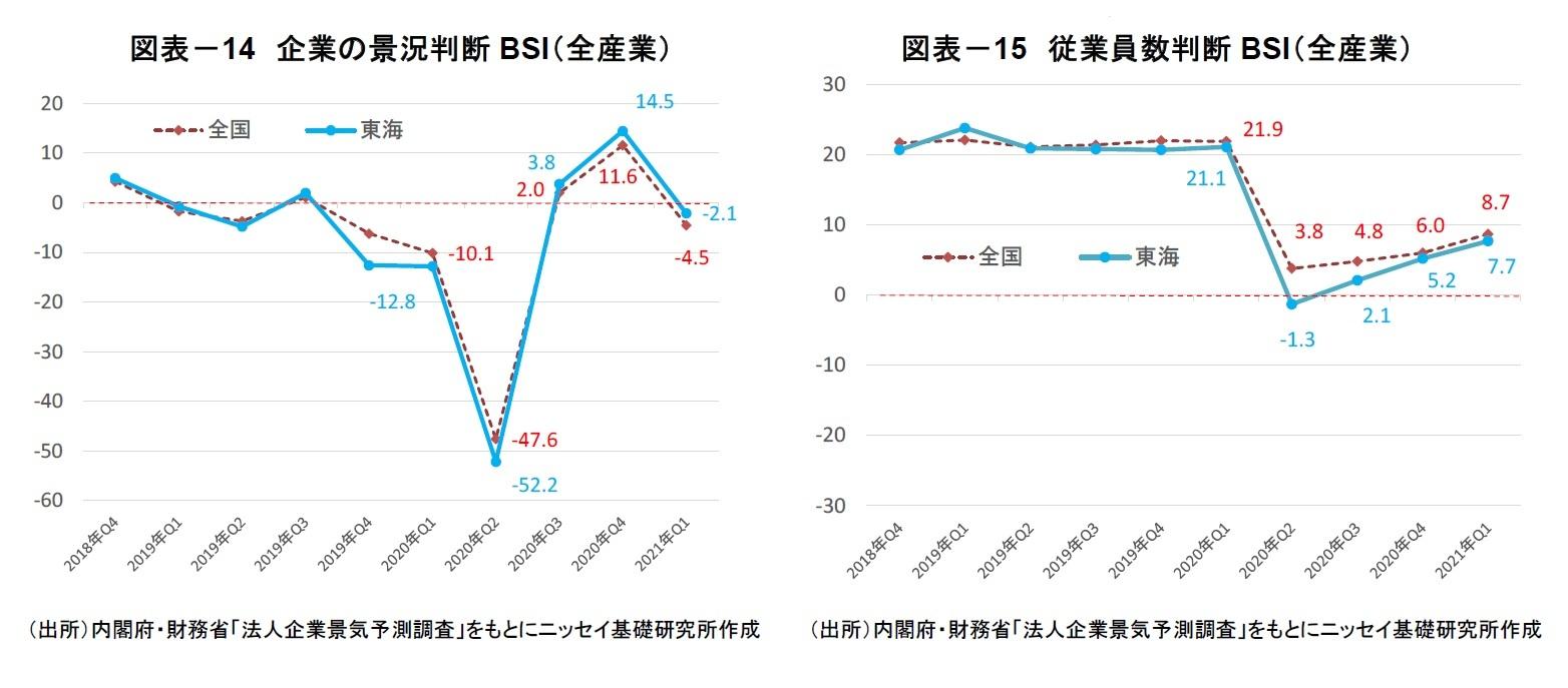 図表-14 企業の景況判断BSI(全産業)/図表-15 従業員数判断BSI(全産業)