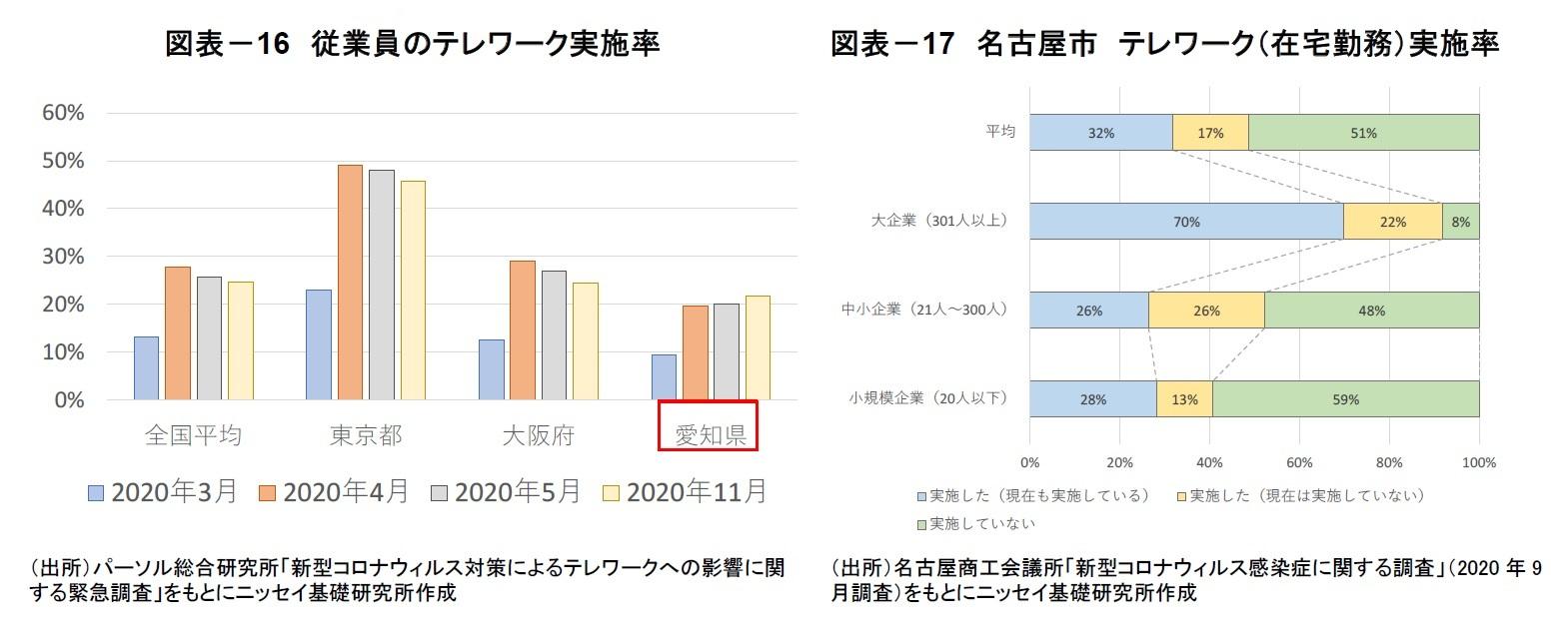 図表-16 従業員のテレワーク実施率/図表-17 名古屋市 テレワーク(在宅勤務)実施率