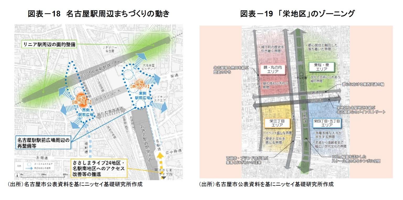 図表-18 名古屋駅周辺まちづくりの動き/図表-19 「栄地区」のゾーニング