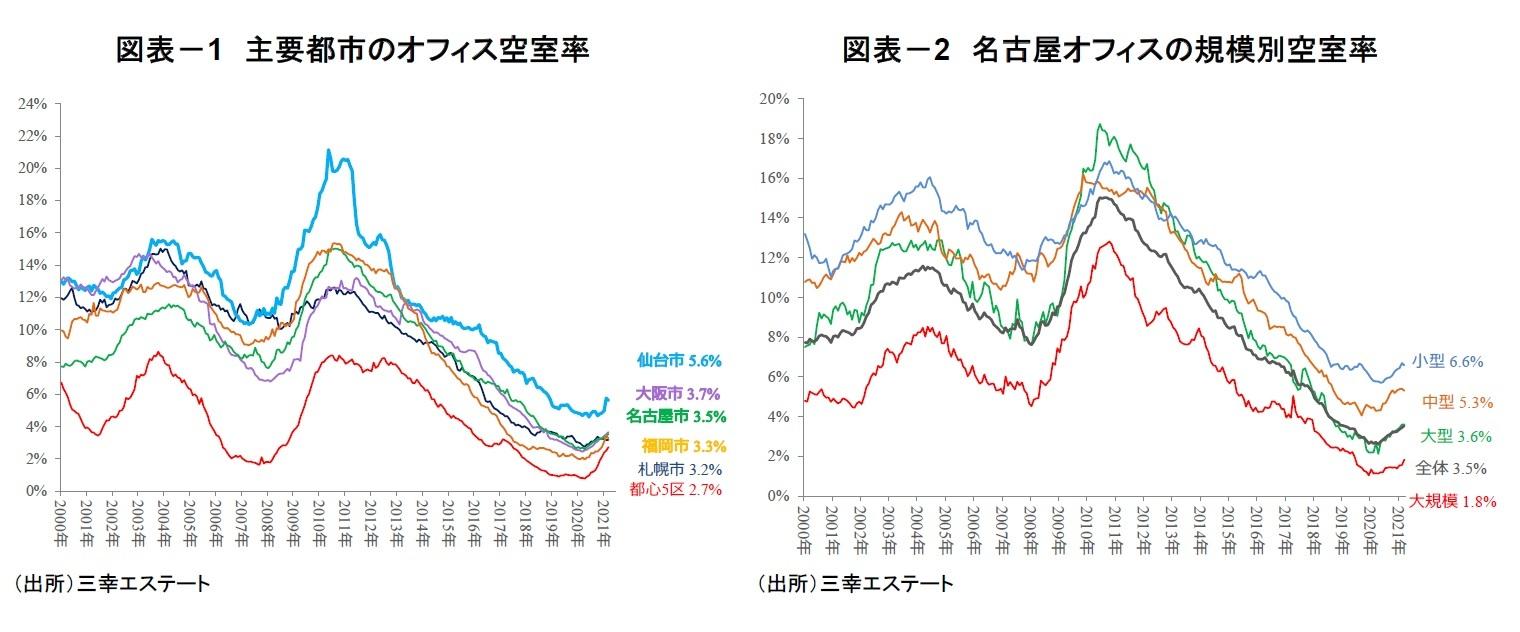 図表-1 主要都市のオフィス空室率/図表-2 名古屋オフィスの規模別空室率