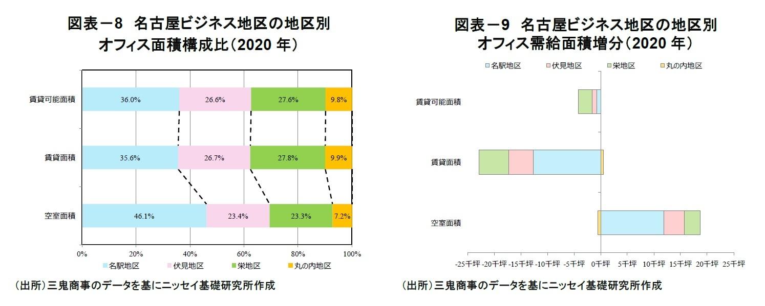 図表-8 名古屋ビジネス地区の地区別オフィス面積構成比(2020年)/図表-9 名古屋ビジネス地区の地区別オフィス需給面積増分(2020年)