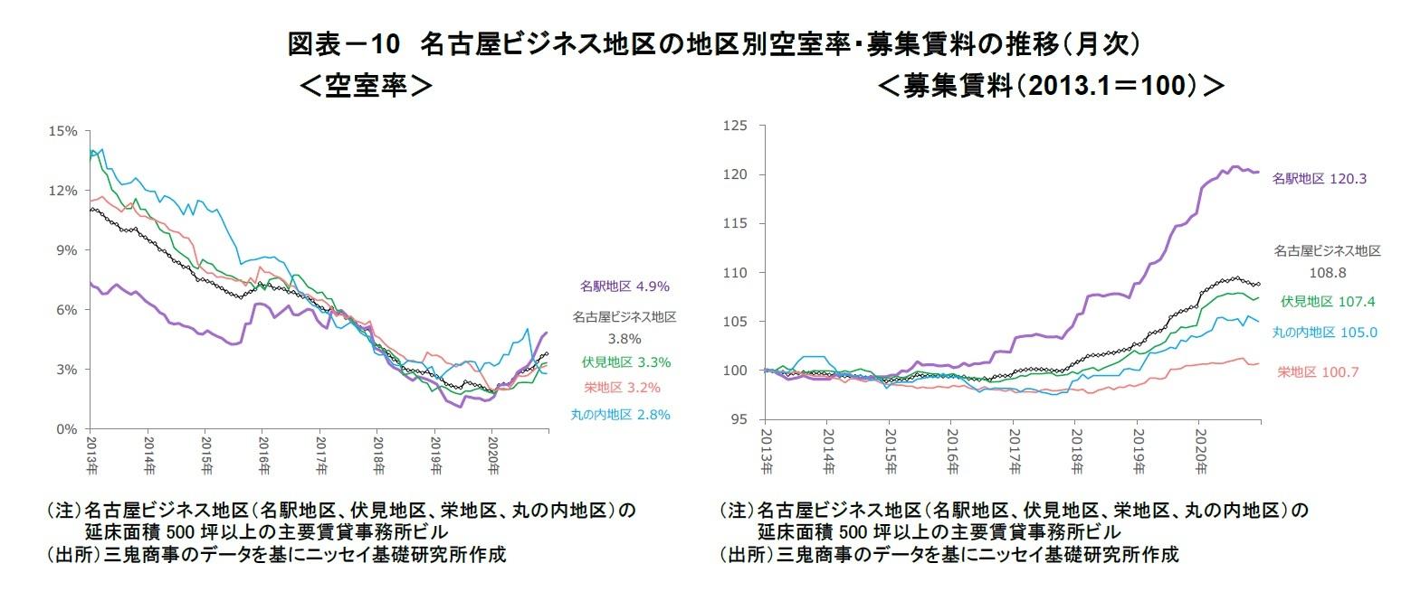 図表-10 名古屋ビジネス地区の地区別空室率・募集賃料の推移(月次)