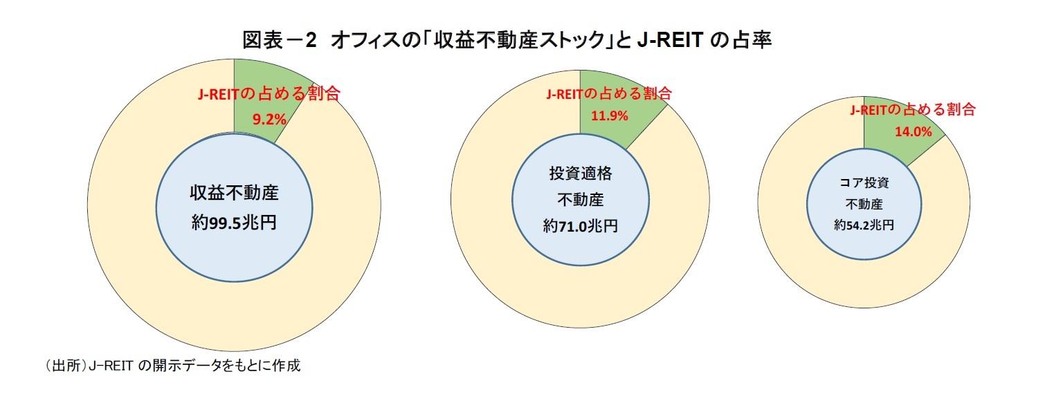 図表-2 オフィスの「収益不動産ストック」とJ-REITの占率
