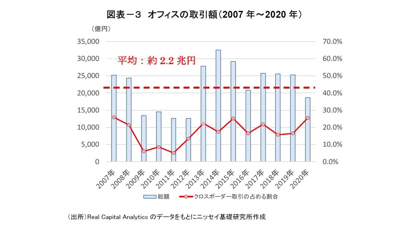 図表-3 オフィスの取引額(2007年~2020年)