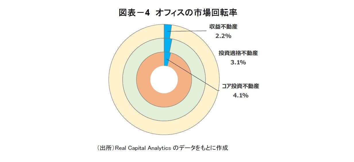 図表-4 オフィスの市場回転率