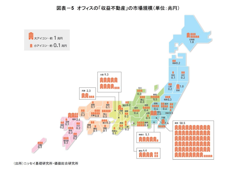図表-5 オフィスの「収益不動産」の市場規模(単位:兆円)