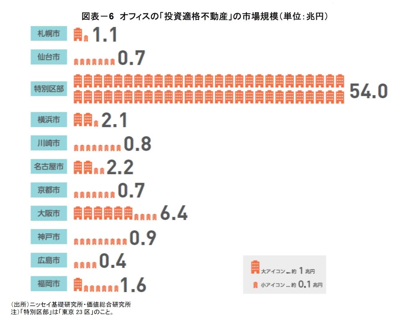 図表-6 オフィスの「投資適格不動産」の市場規模(単位:兆円)